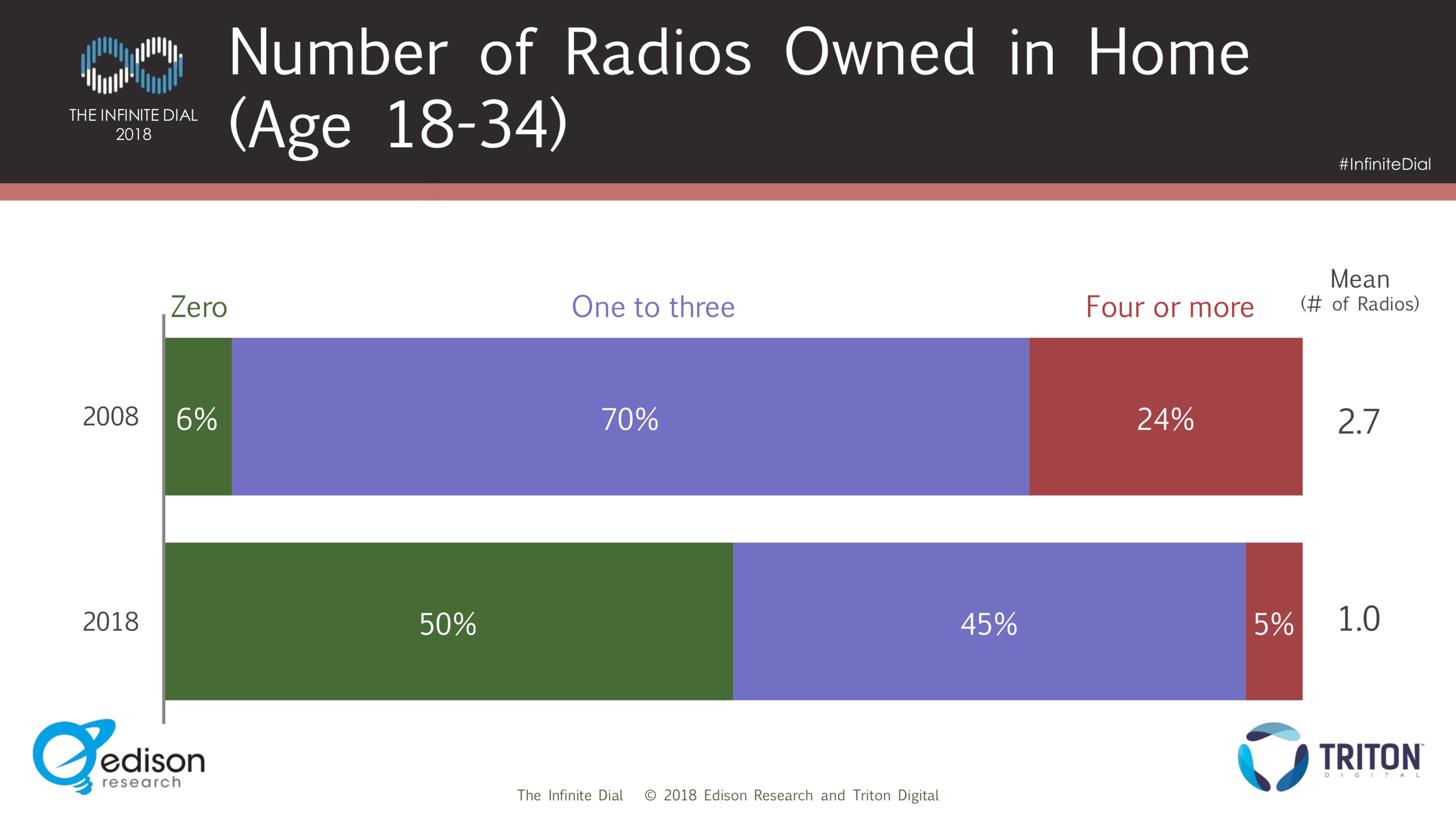 Number of radios owned in home, age 18-34 (InfiniteDial 2018)